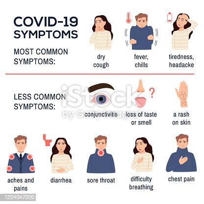 istock nCoV 2019. Covid 19 disease coronavirus symptoms infographics set on white background. Sick flat young man girl. Dry cough, fever, chills tiredness diarrhea sore throat chest pain. Vector illustration 1224047020