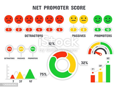 Net promoter score formula. NPS scale, promotion marketing scoring and promotional netting teamwork infographic, total promoted score. Scoring formula isolated vector symbols set