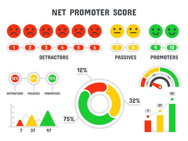 stockillustraties, clipart, cartoons en iconen met net promotor score formule. nps schaal, promotie marketing scoren en promotionele verrekening teamwerk infographic geïsoleerd vector set - scoren