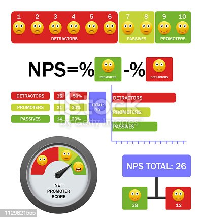 Net promoter score vector infographic. NPS calculating formula and scale with detractors, passives and promoters rating smiley icons. Customer experience management concept.