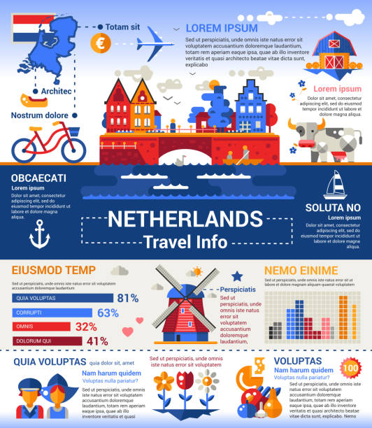 netherlands travel info - poster, brochure cover template - dutch traditional clothing stock illustrations, clip art, cartoons, & icons