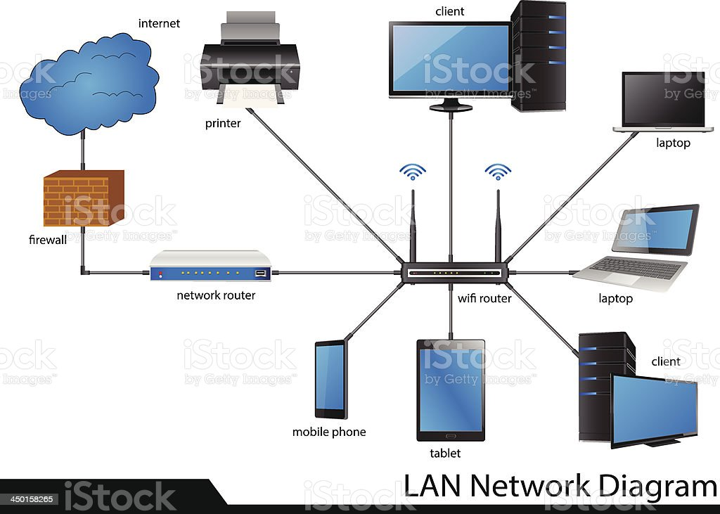 Lan local area network diagram auto electrical wiring diagram royalty free lan network diagram clip art vector images rh istockphoto com home network diagram examples publicscrutiny Choice Image