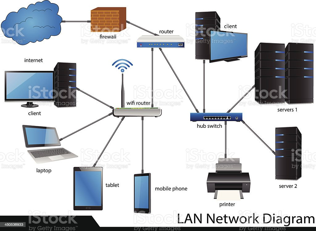 lan network diagram vector illustrator royalty free lan network diagram vector illustrator stock vector