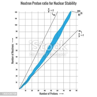 istock Neutron Proton ratio for Nuclear Stability, Nuclear Reaction mode 1300435709
