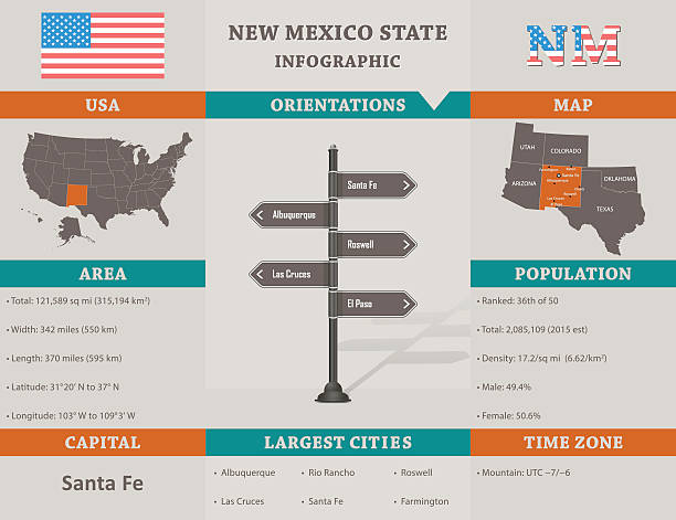 USA - New Mexico state infographic template vector art illustration
