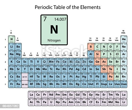 Nitrogen Big On Periodic Table Of The Elements With Atomic Number