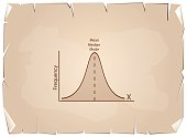 Normal Distribution Chart or Gaussian Bell Curve on Old Paper