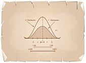 Normal Distribution Chart or Gaussian Bell on Old Paper Background