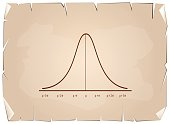 Normal Distribution Curve Chart on Old Paper Background
