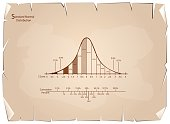 Business and Marketing Concepts, Illustration of Gaussian, Bell or Normal Distribution Diagram on Old Antique Vintage Grunge Paper Texture Background.
