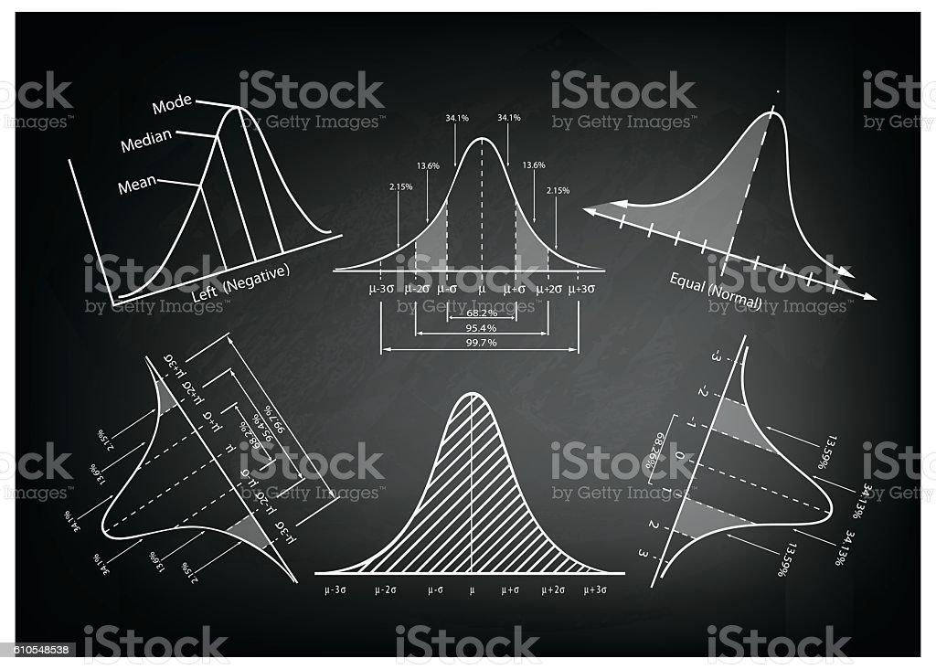 Normal Distribution Diagram or Bell Curve Charts on Blackboard vector art illustration