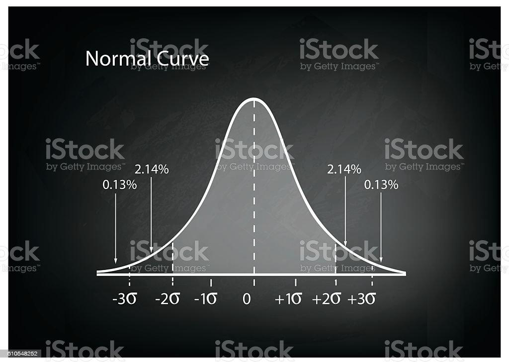 Normal Distribution Diagram or Bell Curve on Black Chalkboard vector art illustration