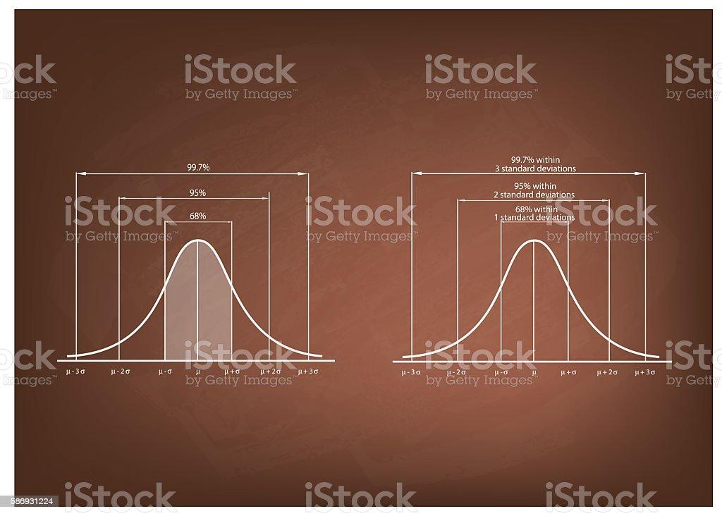 Normal Distribution Diagram or Gaussian Bell Curve on Blackboard vector art illustration