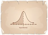 Normal Distribution or Gaussian Bell Chart on Old Paper Background