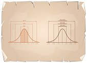 Normal Distribution or Gaussian Bell Curve on Old Paper Background