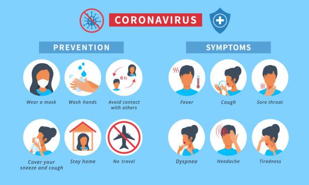 ilustraciones, imágenes clip art, dibujos animados e iconos de stock de novel coronavirus 2019-ncov infografía con síntomas y consejos de prevención de enfermedades. iconos de signos de enfermedad coronavirus como: fiebre, tos, dolor de garganta, quedarse en casa, lavarse las manos - síntoma