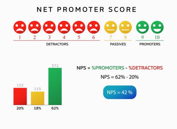 stockillustraties, clipart, cartoons en iconen met nps net promotor score grafiek - gaas