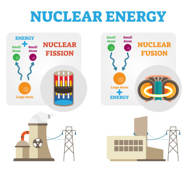 illustrazioni stock, clip art, cartoni animati e icone di tendenza di nuclear energy: fission and fusion concept diagram, flat vector illustration. - reattore nucleare
