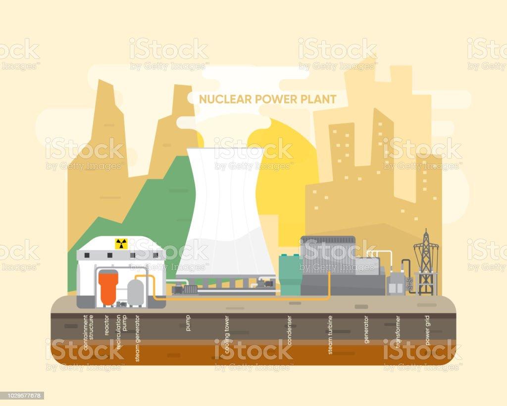 nuclear energy, nuclear power plant royalty-free nuclear energy nuclear  power plant stock vector