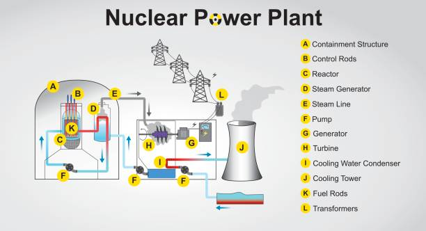 illustrazioni stock, clip art, cartoni animati e icone di tendenza di nuclear power plant - reattore nucleare