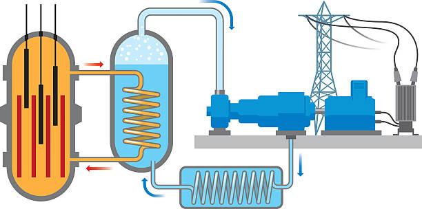 illustrazioni stock, clip art, cartoni animati e icone di tendenza di reattore nucleare - reattore nucleare