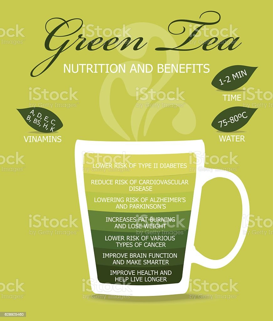 Nutrition and Benefits Tea. vector art illustration