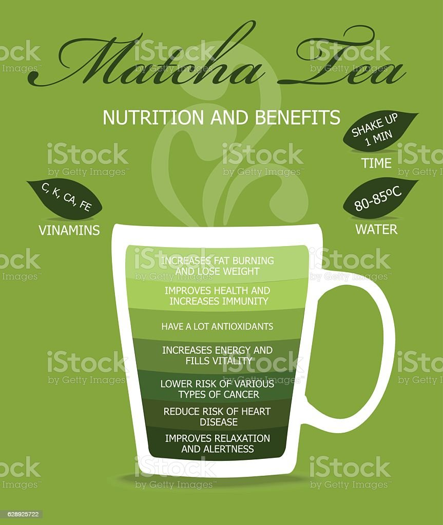 Nutrition and Benefits Tea vector art illustration