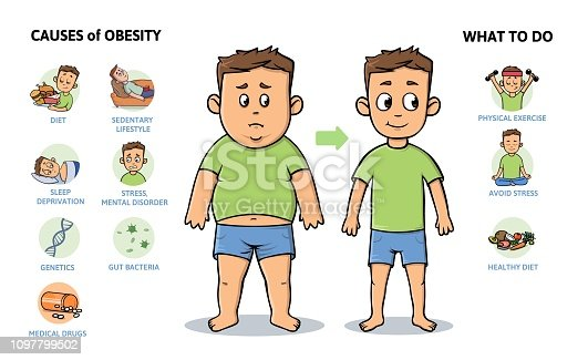 Obesity causes and prevention. Young guy before and after diet and fitness. Infographic poster with text and character. Flat vector illustration, horizontal. Isolated on white background.