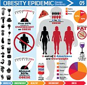 A vector illustration of obesity epidemic infographic design elements.