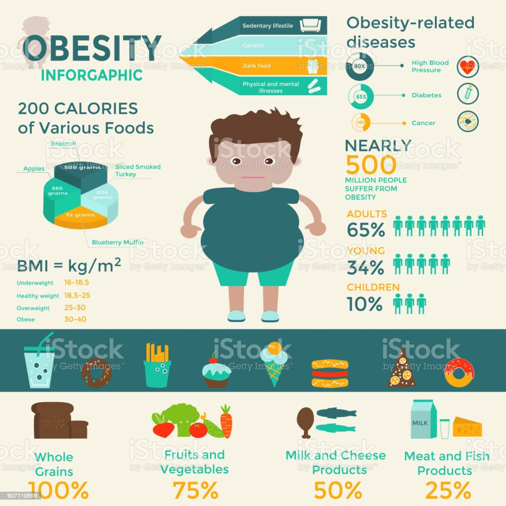 Obesity Infographic Template Fast Food Sedentary