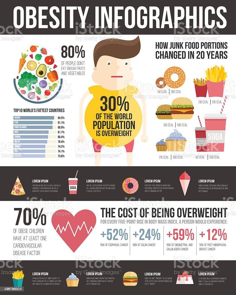 Obesity Infographic vector art illustration