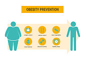 Obesity prevention. Vector medical infographic.