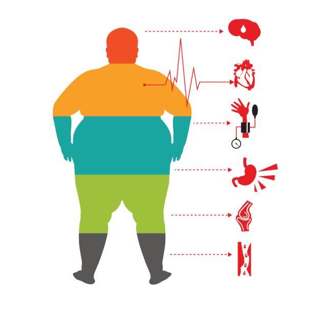 fettleibigkeit bedingte krankheiten, mann-gesundheit-info-grafik. fett und gesundheit mann. - stoffwechsel stock-grafiken, -clipart, -cartoons und -symbole