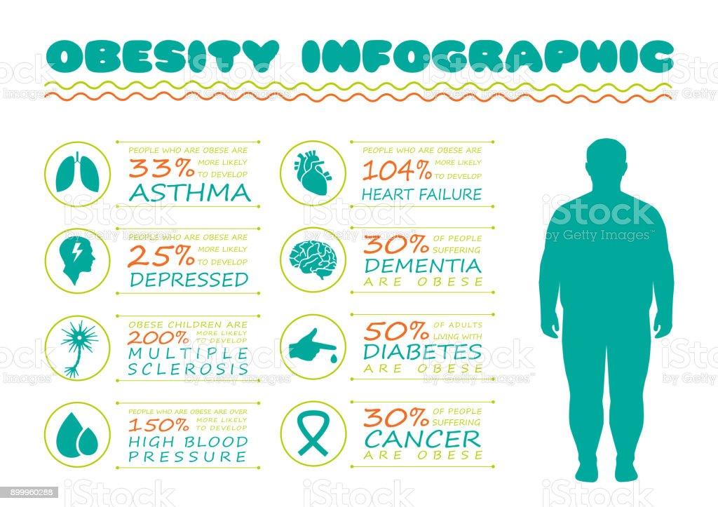 obesity syndrome vector art illustration