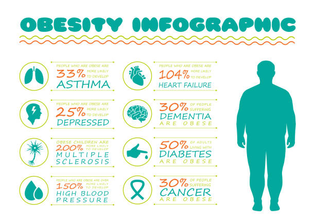 obesity syndrome obesity syndrome, diabetes disease, vector medical infographic, body overweight cancer illness stock illustrations