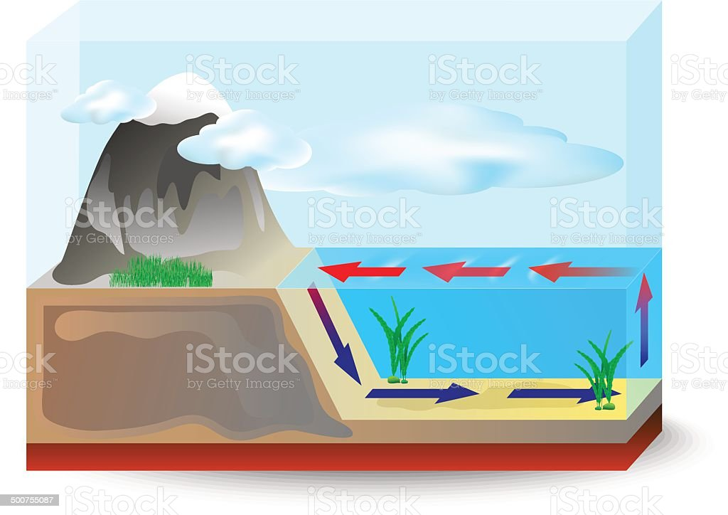 Ocean currents cold with warm. vector diagram vector art illustration
