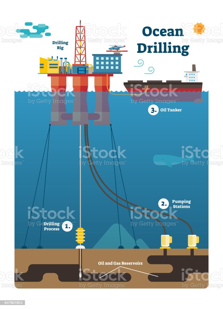 Ocean Drilling Infographic Diagram With Oil And Gas