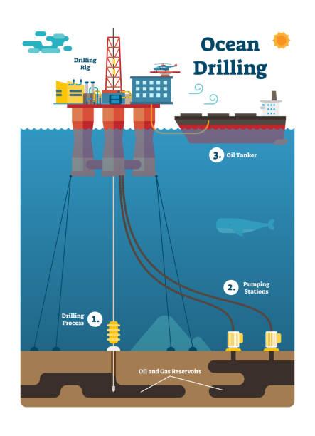 okyanus delme infographic diyagramı ile petrol ve gaz çıkarma işlemi, düz vektör çizim. - kule stock illustrations