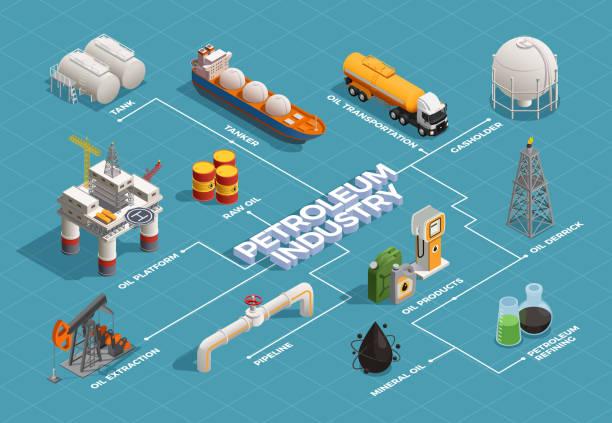 Ölprofuktion Erdölindustrie isometrisches Flussdiagramm – Vektorgrafik