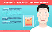 Vector illustration in flat design Elderly man with surgery markers on his face and scheme of mature skin condition on light blue gradient background