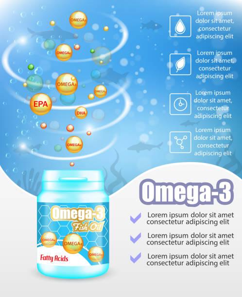 bildbanksillustrationer, clip art samt tecknat material och ikoner med omega 3 fiskolja kompletterar reklam vektor affisch mall - omega 3