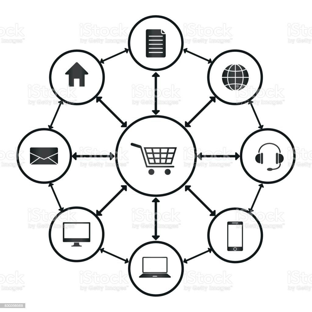 Omni Channel Multi Channel Ecommerce Digital Marketing