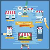 omni-channel flat design illustration with multi channels