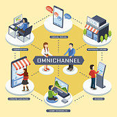 omni-channel marketing concept