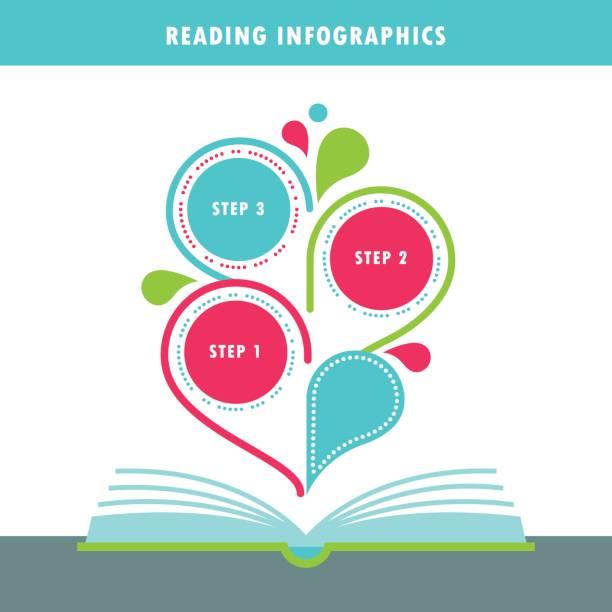 aufgeschlagene buch und infografiken elemente lesen - lesestrategien stock-grafiken, -clipart, -cartoons und -symbole