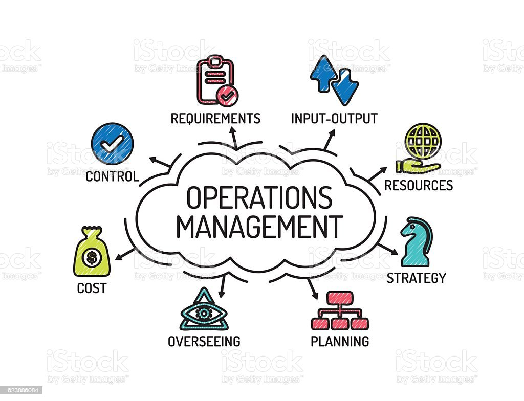 operation managenent Start studying operations management learn vocabulary, terms, and more with flashcards, games, and other study tools.