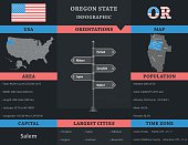 USA - Oregon state infographic template, area, map and population informations included