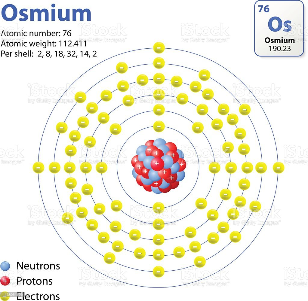 Osmium Electron Dot Diagram Wiring Electricity Basics 101 Bohr For Oxygen Shells Configuration Chemistry Atom Stock Vector Art More Images Of 2015 493054106 Istock Rh Istockphoto Com Model Lewis Structure