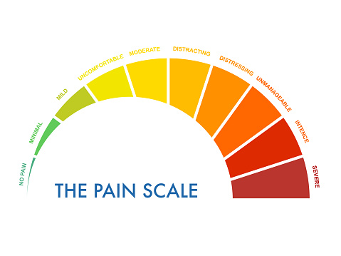 Pain measurement scale 0 to 10, mild to intense and severe. Assessment medical tool. Arch chart indicates pain stages and evaluate suffering. Vector illustration clipart