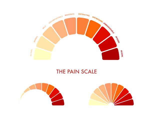 Pain measurement scale 0 to 10, mild to intense and severe. Assessment medical tool. Arch chart indicates pain stages and evaluate suffering. Vector illustration clipart Pain measurement scale 0 to 10, mild to intense and severe. Assessment medical tool. Arch chart indicates pain stages and evaluate suffering. Vector illustration clipart natural arch stock illustrations